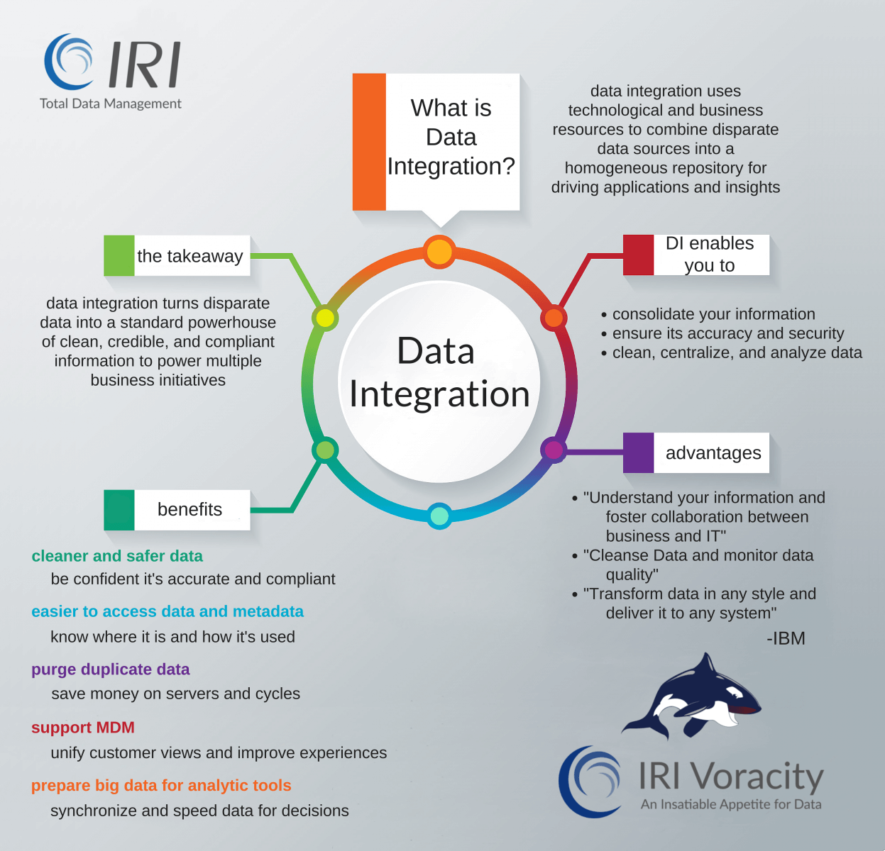 Data Integration – JET-Software