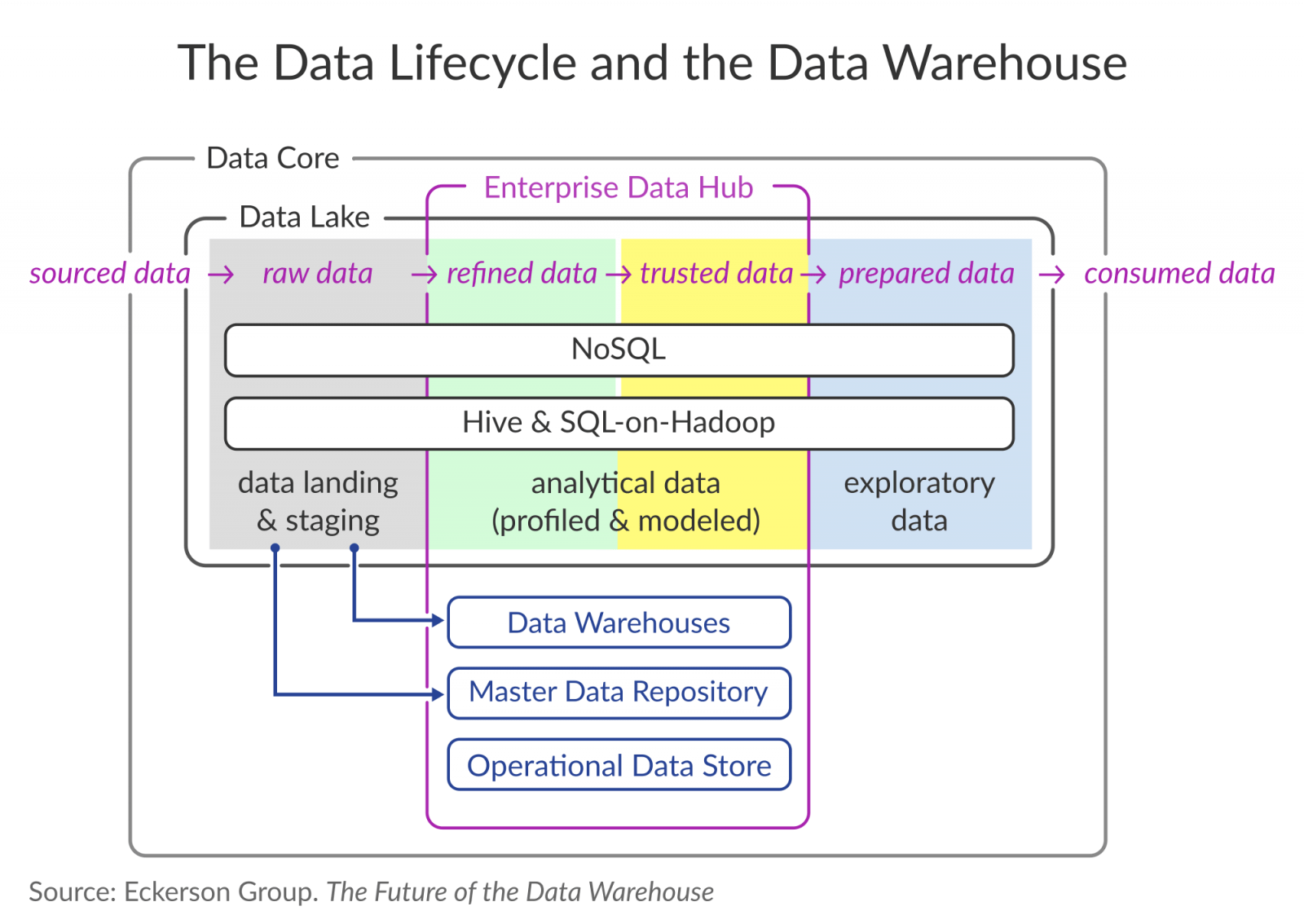 Data Warehouse Life Cycle Diagram - Schematics Online on
