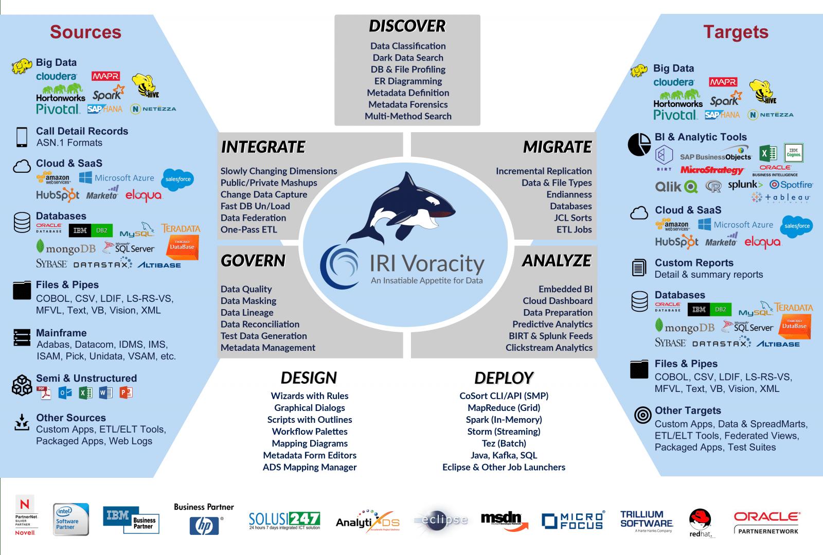 voracity-flyer-front-no-banner – JET-Software
